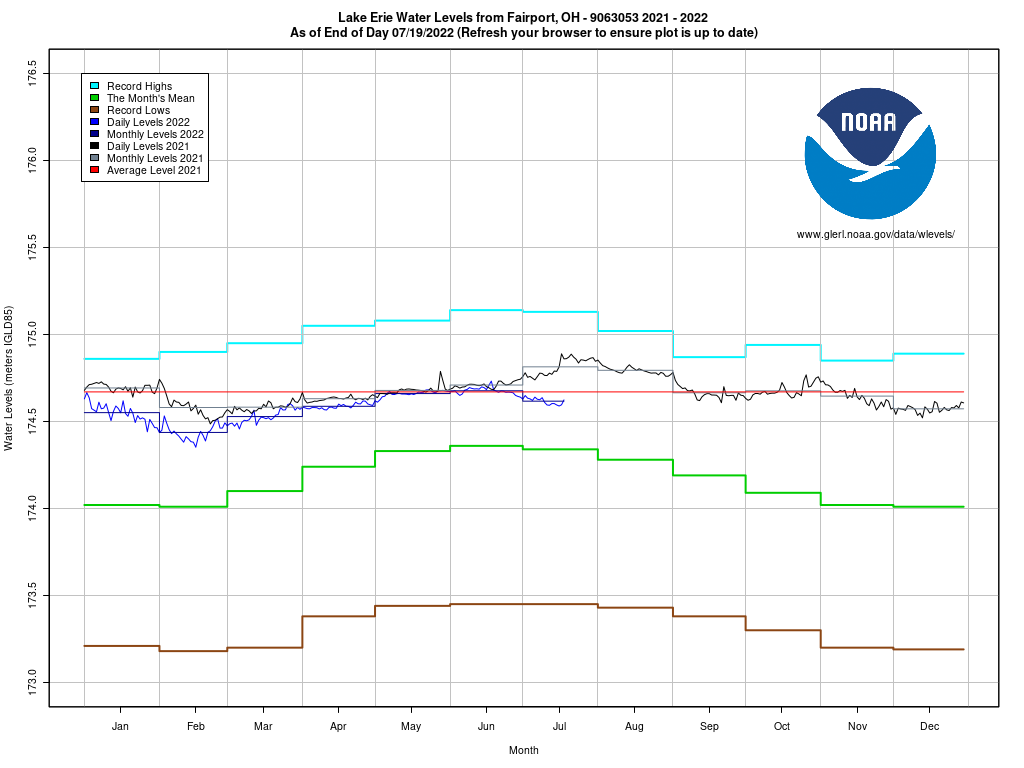 Water levels noaa great lakes environmental research laboratory erie levels in meters nvjuhfo Choice Image