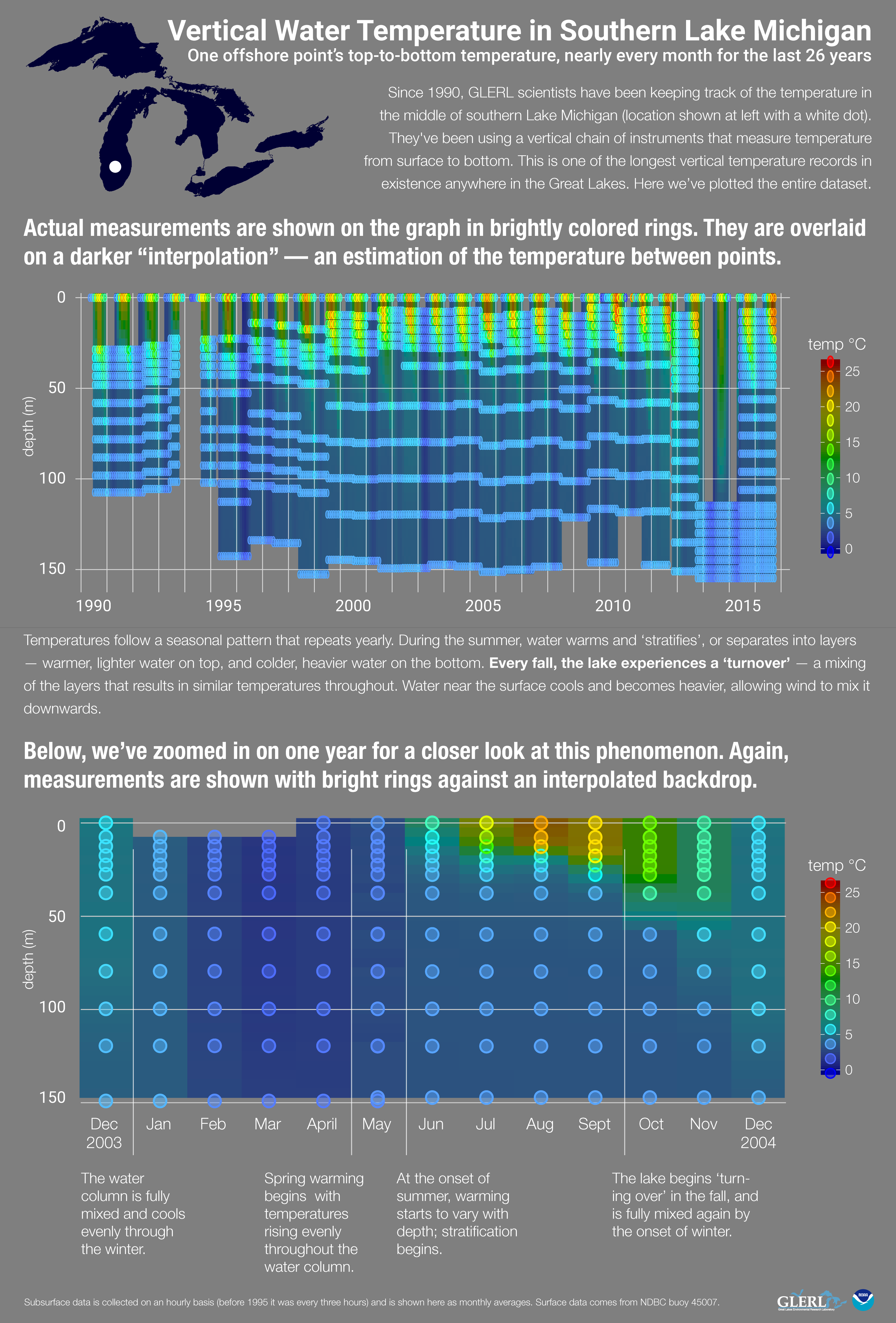 Click to see an infographic explaining Lake Michigan temperature data.